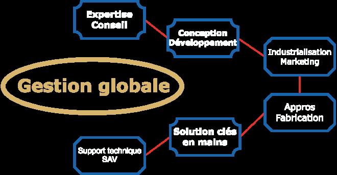 Affair management, gestion d'affaire, pilotage de projet, clé en main